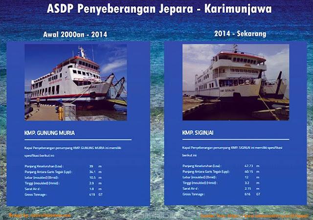 Spesifikasi KMP Muria dan KMP Siginjai
