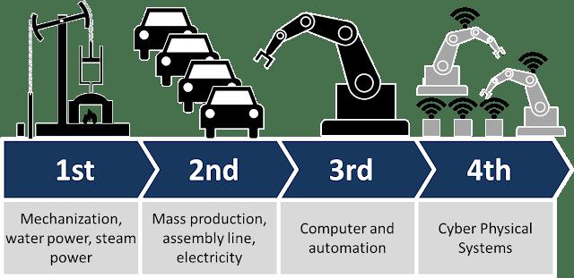Revolusi Industri Keempat (Industri 4.0)