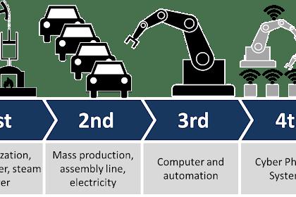 Mengenal 4 Macam Revolusi Industri Dari Awal Hingga Akhir