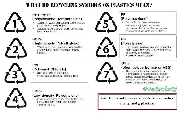 simbol plastik yang aman untuk makanan