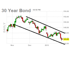 daily bonds chart