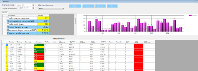 statistiche-albergo Statistiche albergo multistruttura