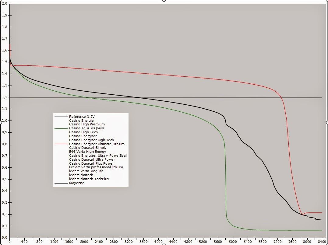 ... Pile Lithium 9v Energizer: Synthelectro: N´achetez Pas De Piles  Alcalines ...