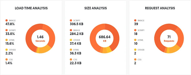 Pada artikel sebelumnya aku telah menjelaskan perihal  Pagespeed Insights Optimize Images (Web Performance)