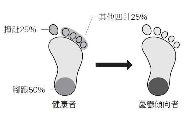 襪子腳跟處是否常磨損