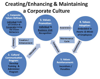 organization culture of virgin group Organization culture - virgin group  1 - organization culture - virgin group introduction describe the culture of virgin group by seven dimensions of organization culture every company and organization whatever government or non-government are having their unique organization culture so what is organization culture.