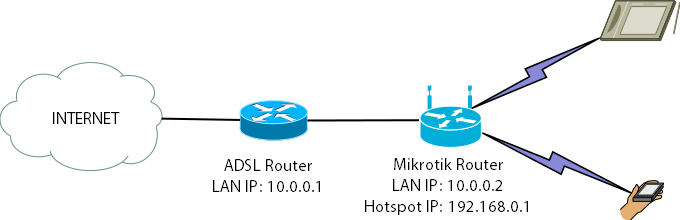 Setting up a Mikrotik Hotspot with UserManager (Step-By-Step