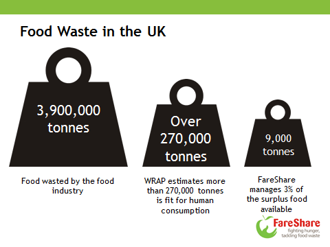 FareShare Food Waste Statistics