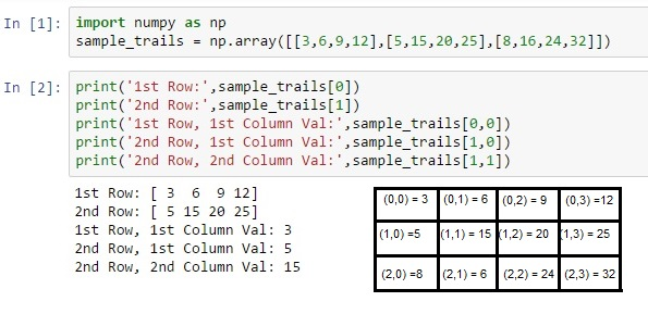 DataScience With Python/R/SAS: Basic Python | Numpy for Mathematical