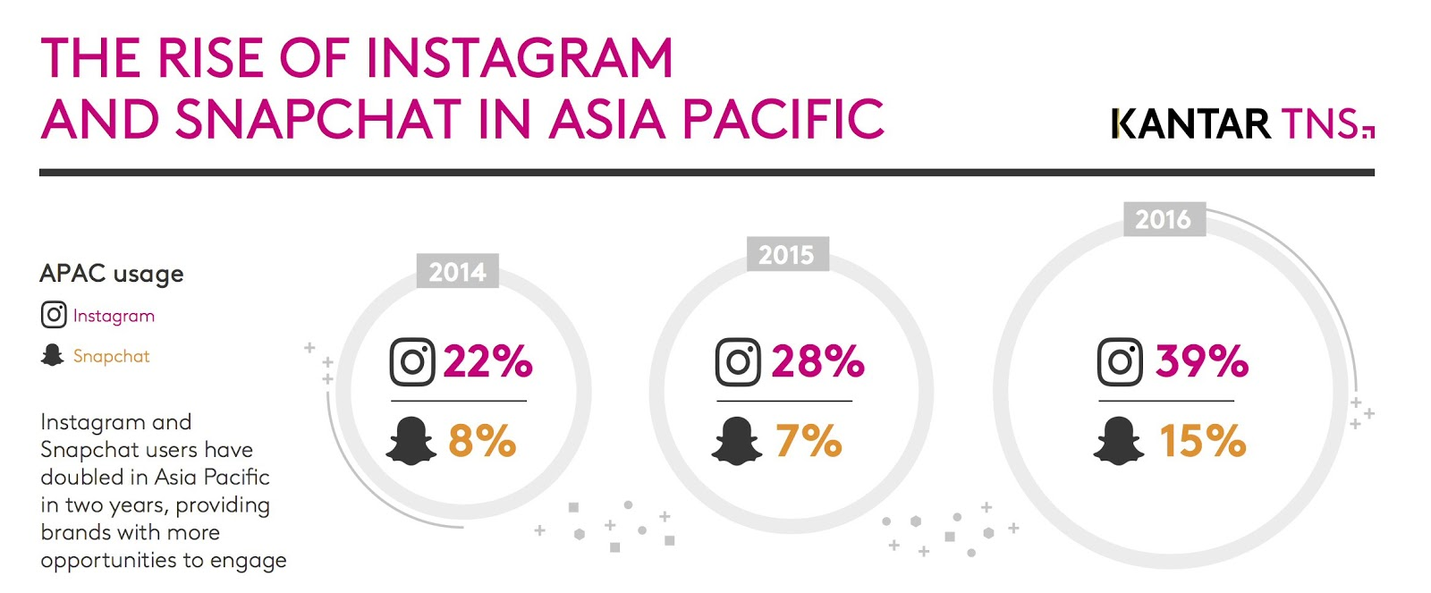 Malaysians are the most active Instagram users in Asia