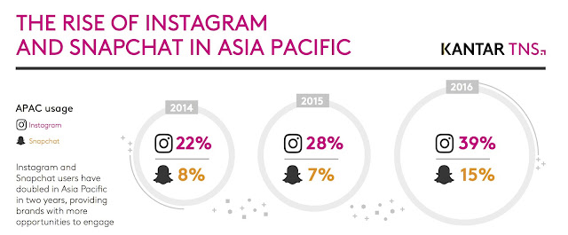 The rise of Instagram & Snapchat in Asia Pacific