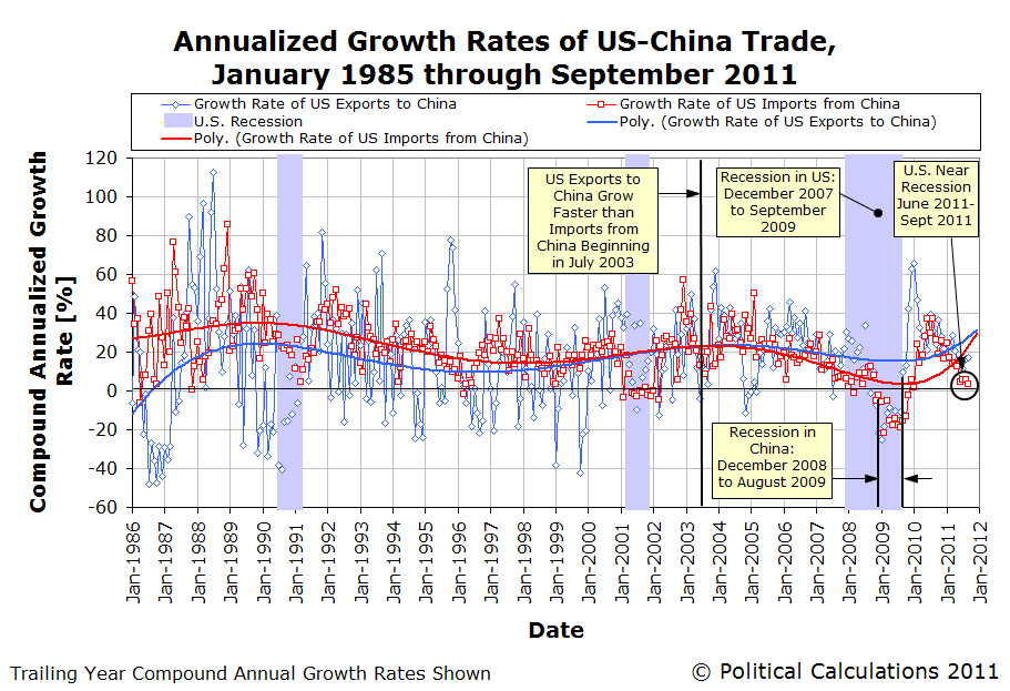 U.S.-China Trade Annualized Growth Rates, January 1985 through September 2011