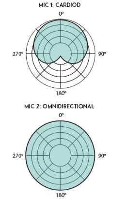 Cardioid and omnidirectional lavalier polar patterns