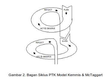 PTK Model Kemmis & McTaggart
