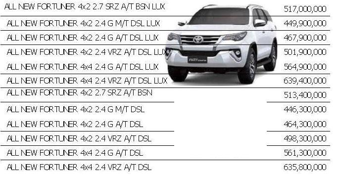 SALES OPERATION TOYOTA AUTO 2000 PASTEUR BANDUNG HARGA