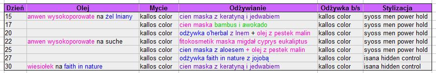 Włosowy dziennik - 15-30 października - CZĘŚĆ II