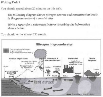 Ieltsprep ielts writing task 1 the diagram shows nitrogen answer ccuart Image collections