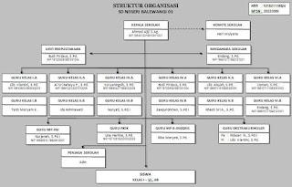 download contoh bagan struktur organisasi sekolah portal info guru Struktur Organisasi Pramuka adapun struktur organisasi sekolah di bagi ke dalam beberapa komponen dengan perannya masing masing seperti berikut ini
