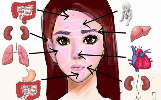 Αυτές οι Αλλαγές στο πρόσωπο Δείχνουν Ασθένειες σε Συγκεκριμένα Όργανα!
