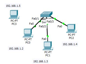 Surprising Configure Port Security On Cisco Switch Using Packet Tracer Via Wiring Digital Resources Bemuashebarightsorg