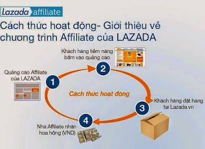Tiếp thị liên kết Việt Nam