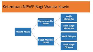 Ketentuan NPWP Bagi Wanita Kawin