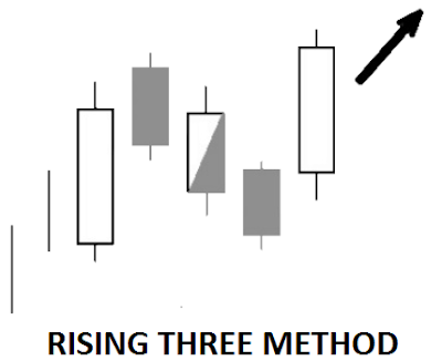 candlestick continuation pattern