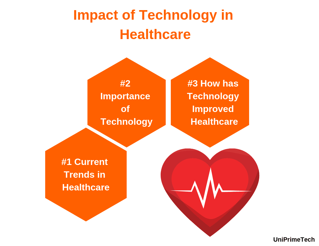 The Impact of Technology in Healthcare Industry | UniPrimeTech