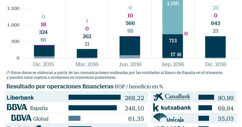 Desde 2008 las entidades han despedido a empleados for Oficinas barclays valencia