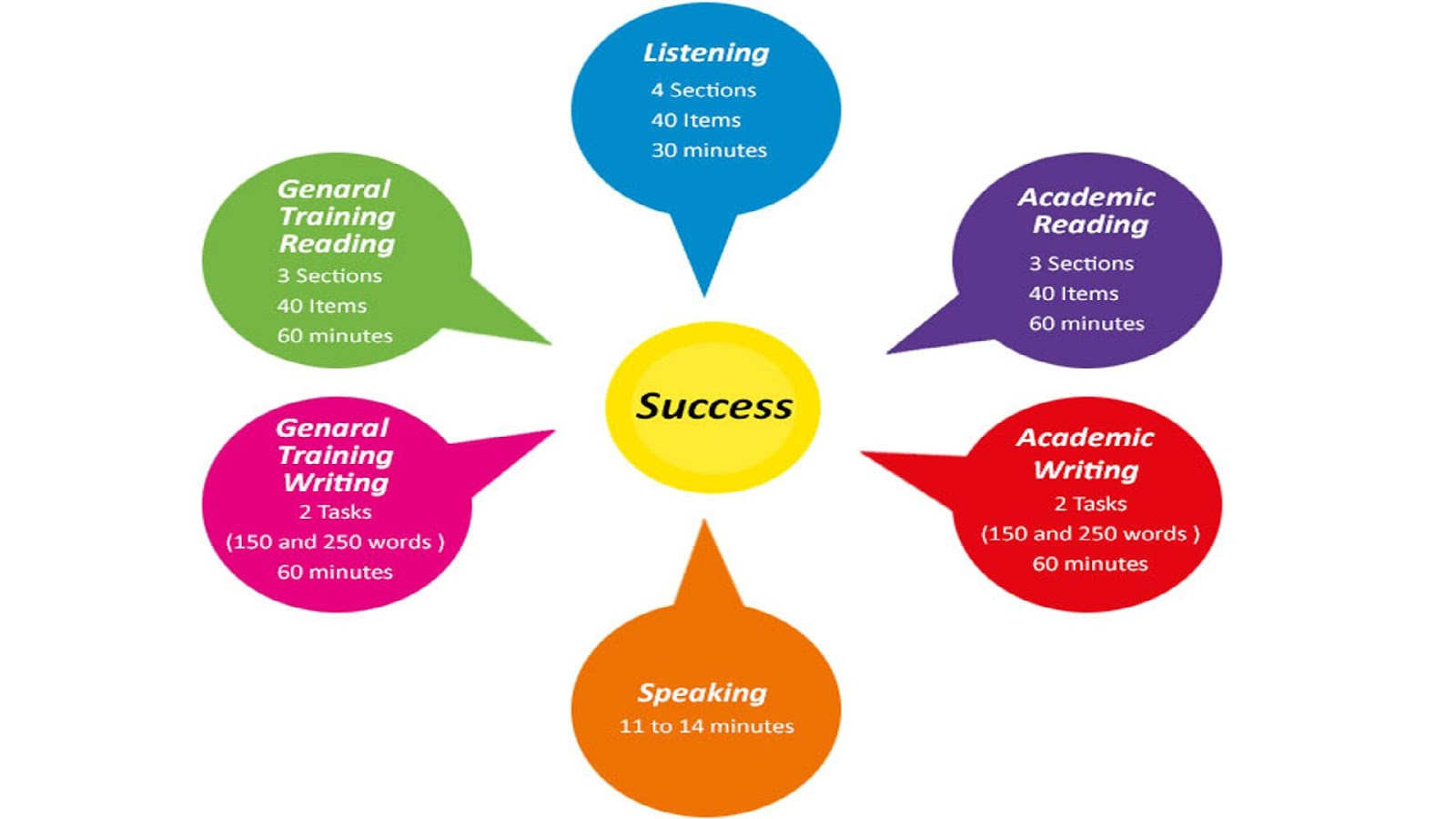 ielts listening Ielts listening test takes 30 minutes you will get approximately 20 minutes to listen to the tape and answer the questions, and 10 minutes allocated for you to transfer your answers from the question booklet to the answer sheet.