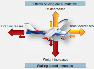 Aircraft Ice Control Systems