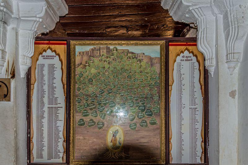Lineage of Lord Krishna