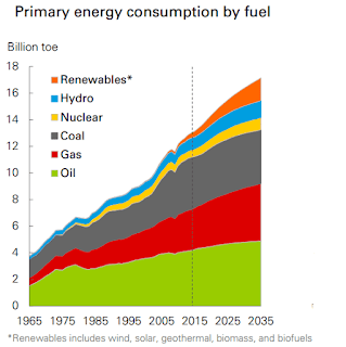 Primary energy world consumption (Credit: BP) Click to Enlarge.