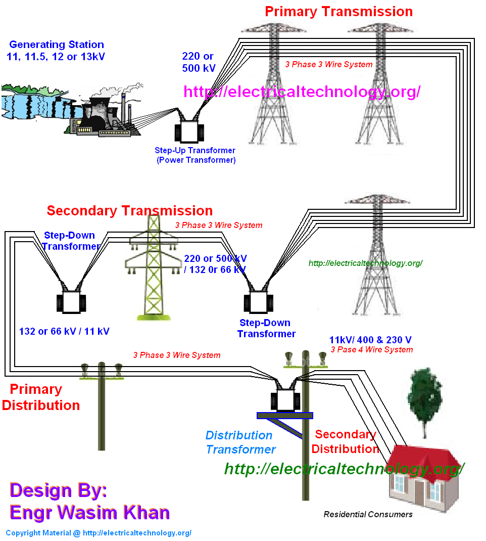 Power Generation Diagram Best Secret Wiring 240 Volt 3 Phase Get Free Image About 480v To 240v Transformer Hydro