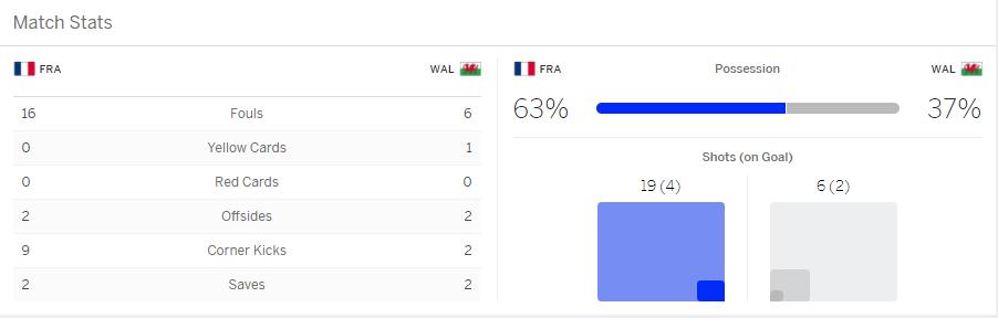 แทงบอล บาคาร่า ไฮไลท์ เหตุการณ์การแข่งขันระหว่าง FranceVsWales