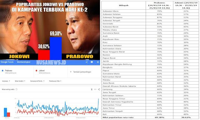 Kalahkan Jokowi-Ma'ruf di Google Trends, Begini Kata BPN
