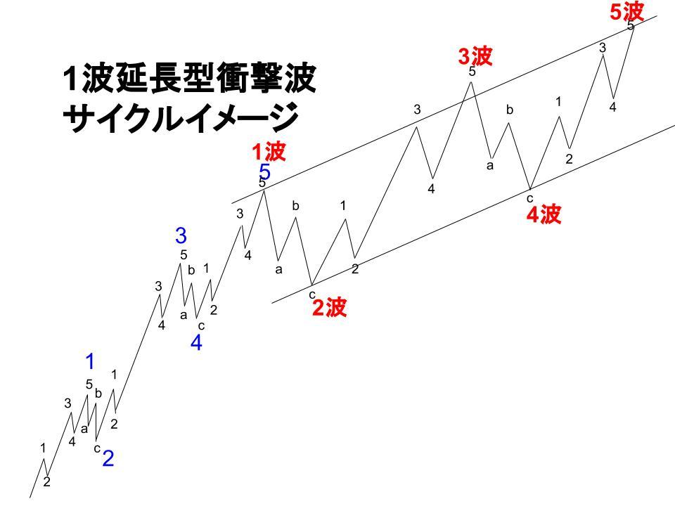 1波延長型イメージ