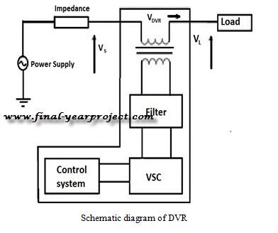 Modeling & Simulation Of Dynamic Voltage Restorer (DVR