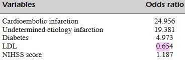図:出血性変化因子