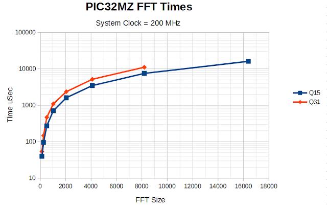 La transformada rápida de Fourier en los PIC32MZ