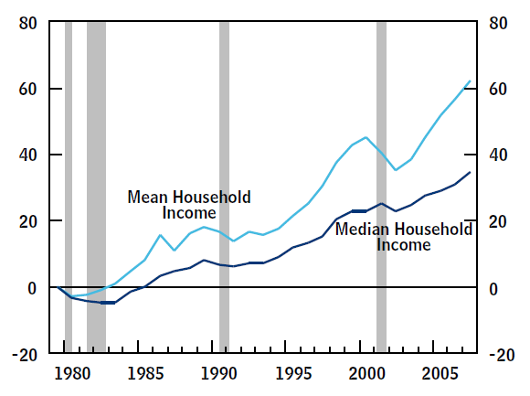 Positive Net Result: Additional evidence that median income in the