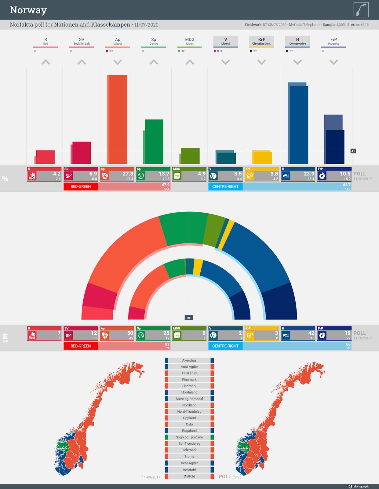 NORWAY: Norfakta poll chart for Nationen and Klassekampen, 11 July 2020