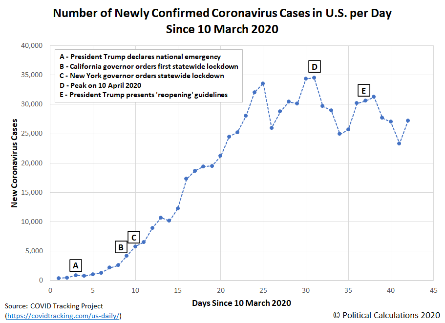 Number of Newly Confirmed Coronavirus Cases in U.S. per Day Since 10 March 2020 (through 21 April 2020)
