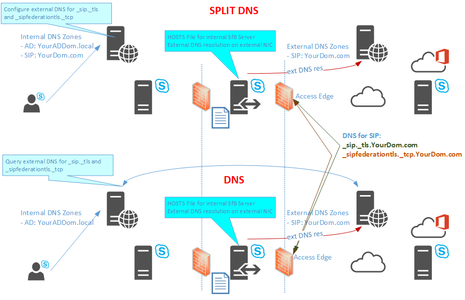DNS Records for Skype for Business Hybrid Installation