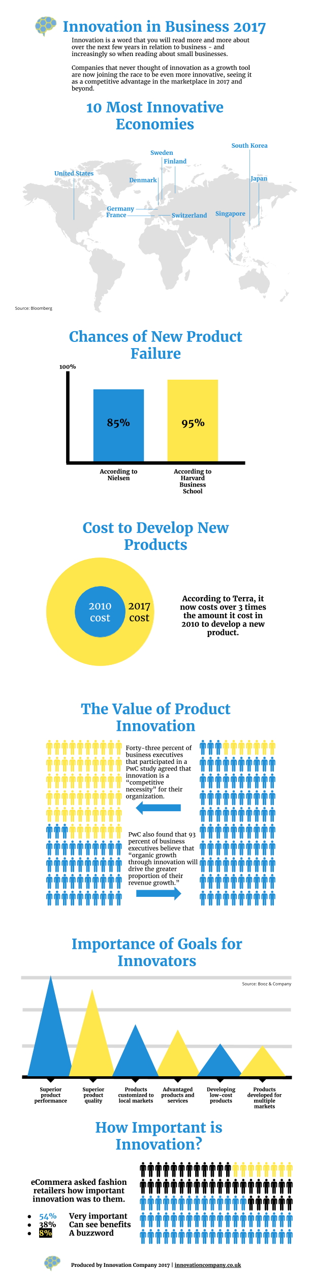 Innovation in Business 2017 #infographic