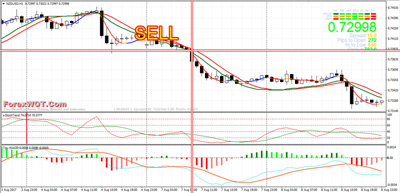 Forex-Tipu-MACD-Trading-BUY