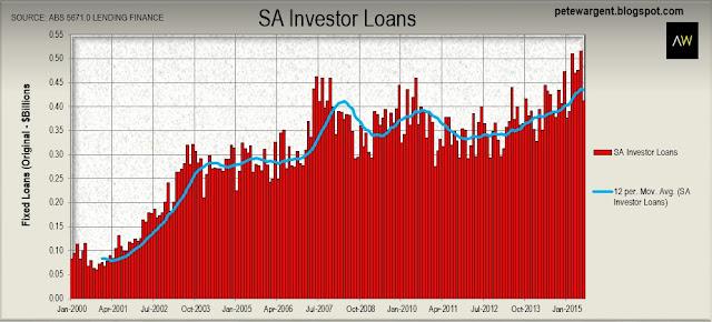 wa investor loans2