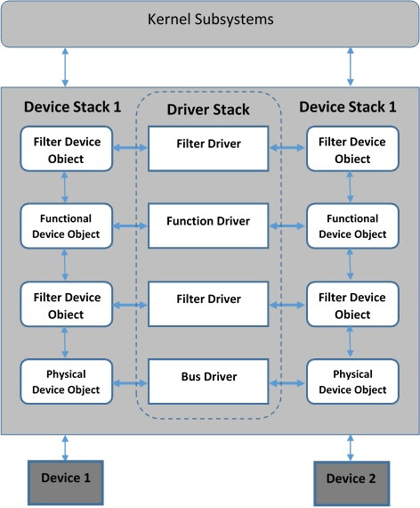 Device Objects and Driver Stack (Part 1)