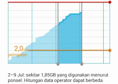 Cara Cek Penggunaan Kuota Internet di HP Xiaomi