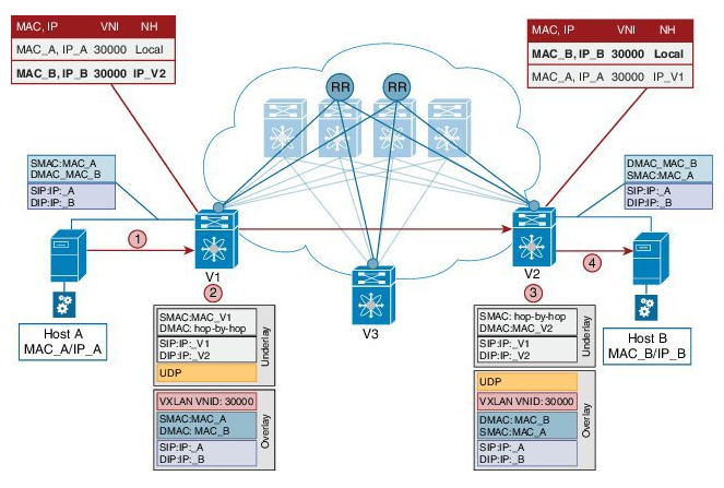 Living in the underlay: VXLAN Deep Dive Part II: It's all about